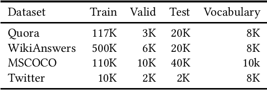 Figure 2 for Unsupervised Paraphrasing via Deep Reinforcement Learning