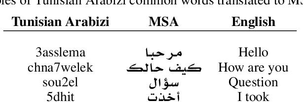 Figure 1 for TUNIZI: a Tunisian Arabizi sentiment analysis Dataset