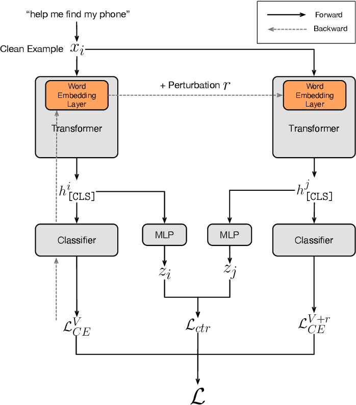 Figure 1 for Improved Text Classification via Contrastive Adversarial Training