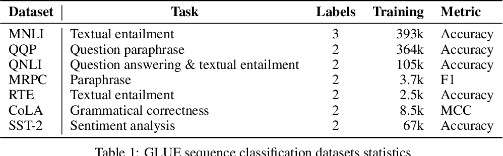 Figure 2 for Improved Text Classification via Contrastive Adversarial Training