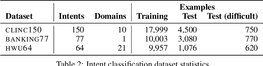 Figure 3 for Improved Text Classification via Contrastive Adversarial Training