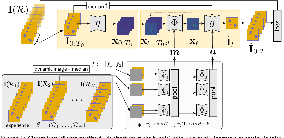 Figure 1 for Unsupervised Intuitive Physics from Past Experiences