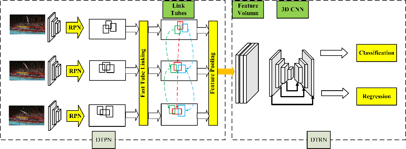 Figure 1 for Deformable Tube Network for Action Detection in Videos