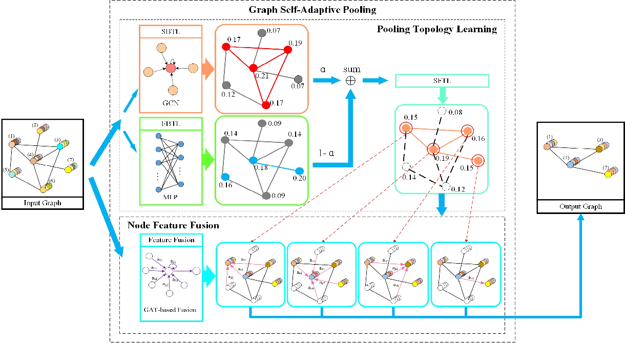 Figure 1 for Structure-Feature based Graph Self-adaptive Pooling
