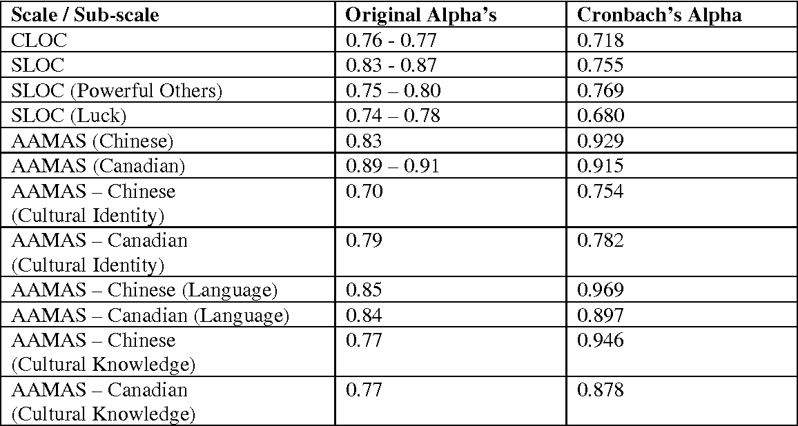 Table 1. Cronbach's Alpha Values for Locus of Control Scales and Sub-Scales