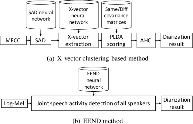 Figure 1 for End-to-End Neural Speaker Diarization with Self-attention
