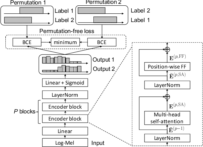 Figure 3 for End-to-End Neural Speaker Diarization with Self-attention