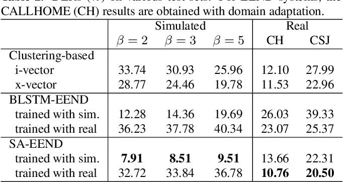 Figure 4 for End-to-End Neural Speaker Diarization with Self-attention