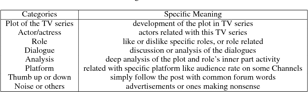 Figure 4 for A Surrogate-based Generic Classifier for Chinese TV Series Reviews