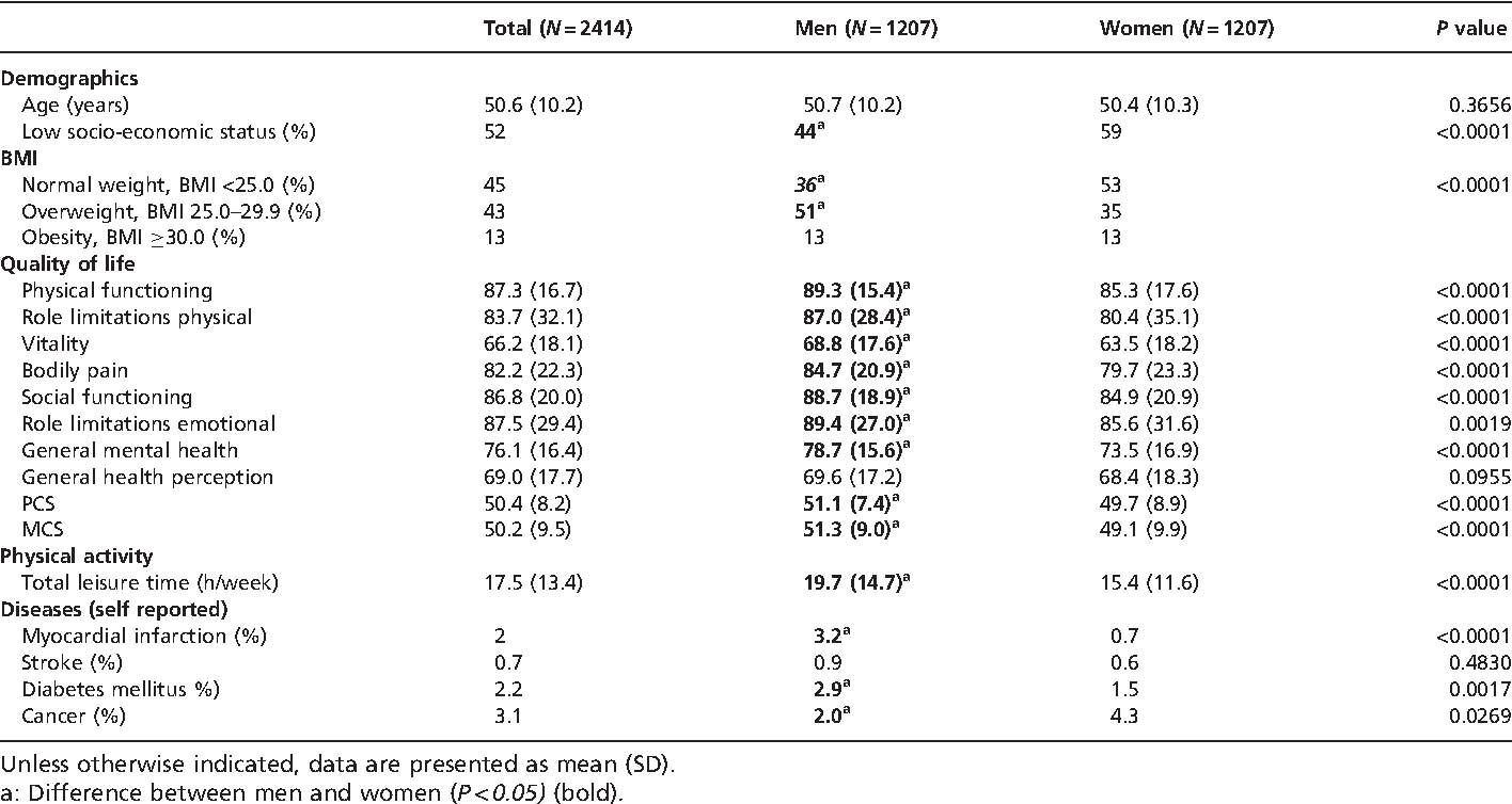 Table 1 Baseline characteristics of men and women who participated in a cohort study and who completed follow-up in 2003