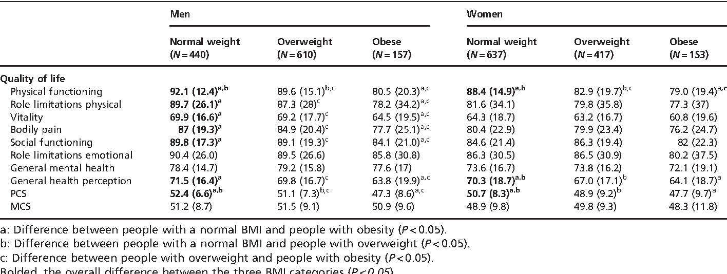 Table 2 Cross-sectional association of HRQOL [mean (SD)] and baseline BMI categories, by gender