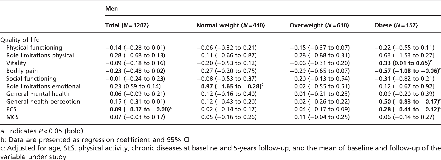 Table 3 Longitudinal association of 5-year weight change and HRQOLa,b, for men and BMI categories