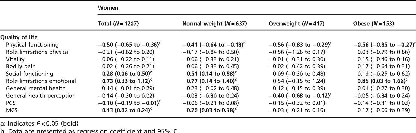 Table 4 Longitudinal association of 5-year weight change and HRQOLa,b, for women and BMI categories