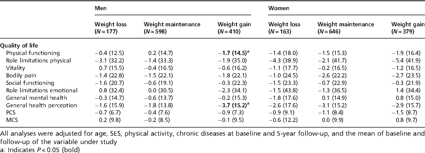 Table 5 Mean change (SD) in HRQOL per group of weight change over a 5-year period