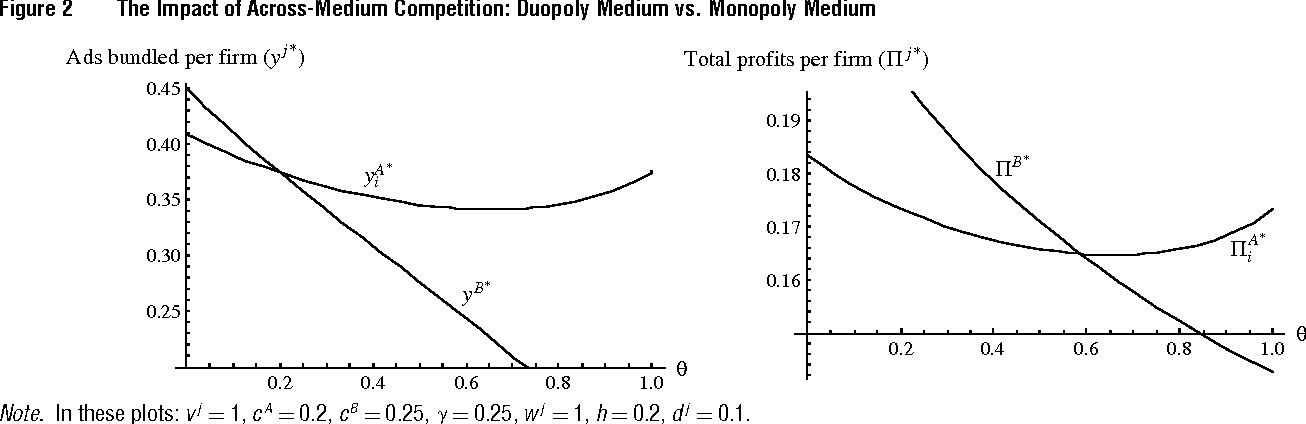 Figure 2 The Impact Of Across Medium Competition Duopoly Vs Monopoly