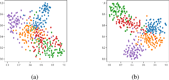 Figure 4 for Few-Shot Learning by Integrating Spatial and Frequency Representation