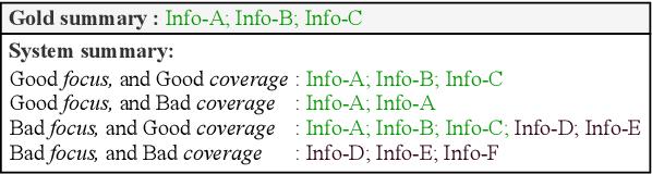 Figure 1 for FFCI: A Framework for Interpretable Automatic Evaluation of Summarization