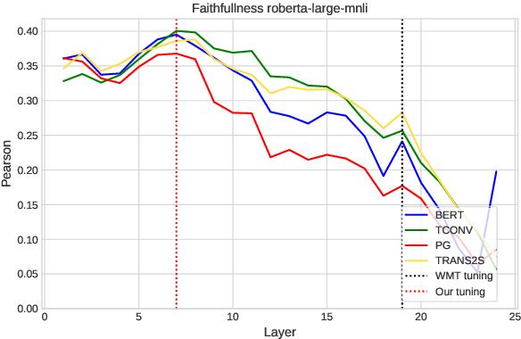 Figure 4 for FFCI: A Framework for Interpretable Automatic Evaluation of Summarization