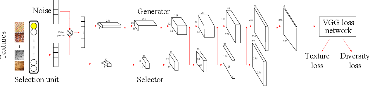 Figure 1 for Diversified Texture Synthesis with Feed-forward Networks