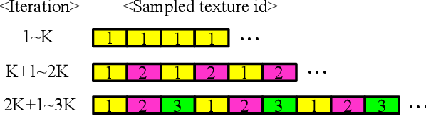 Figure 4 for Diversified Texture Synthesis with Feed-forward Networks