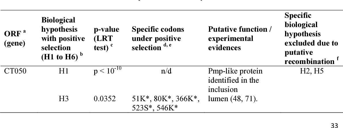 TABLE 1 Positively selected genes and the inferred codons putatively involved in specific adaptive 745 evolution based on the branch-site test of positive selection by PAML. 746