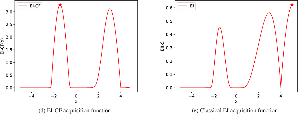Figure 1 for Bayesian Optimization of Composite Functions