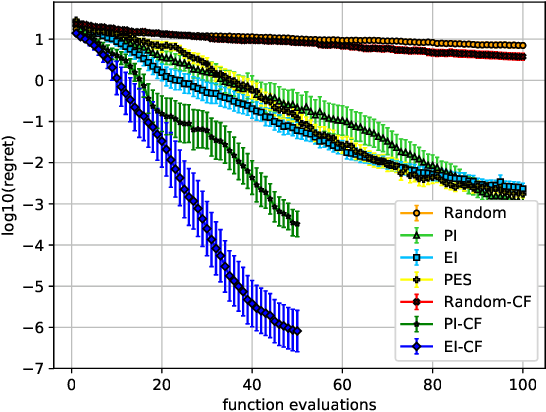 Figure 3 for Bayesian Optimization of Composite Functions