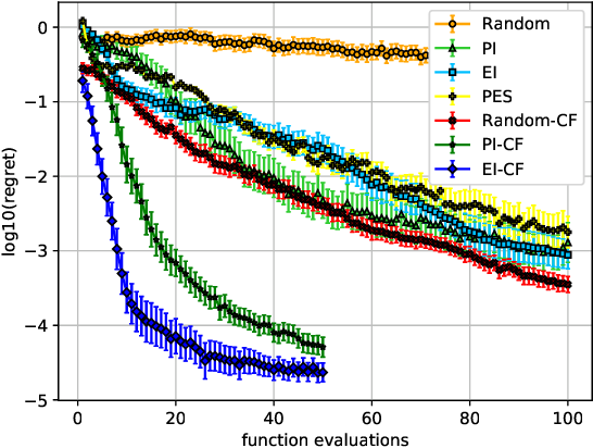 Figure 4 for Bayesian Optimization of Composite Functions