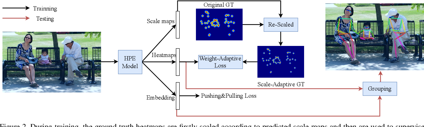 Figure 3 for Rethinking the Heatmap Regression for Bottom-up Human Pose Estimation