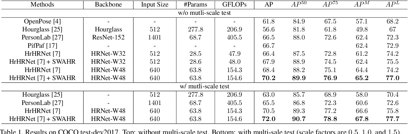 Figure 2 for Rethinking the Heatmap Regression for Bottom-up Human Pose Estimation