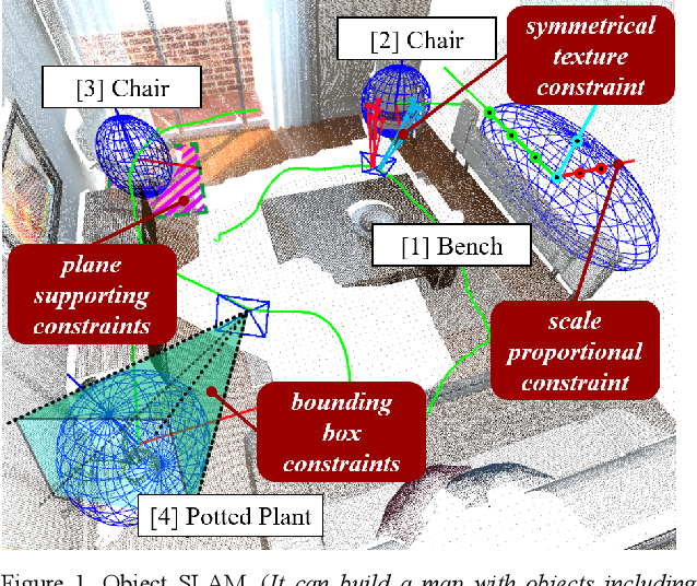 Figure 1 for SO-SLAM: Semantic Object SLAM with Scale Proportional and Symmetrical Texture Constraints