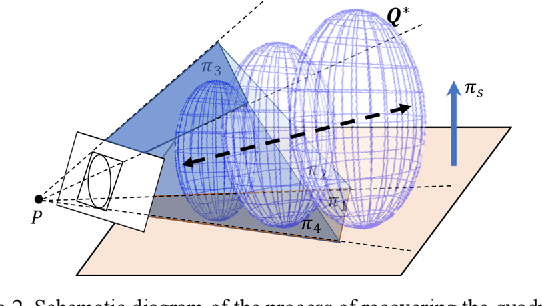 Figure 2 for SO-SLAM: Semantic Object SLAM with Scale Proportional and Symmetrical Texture Constraints