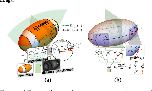 Figure 4 for SO-SLAM: Semantic Object SLAM with Scale Proportional and Symmetrical Texture Constraints