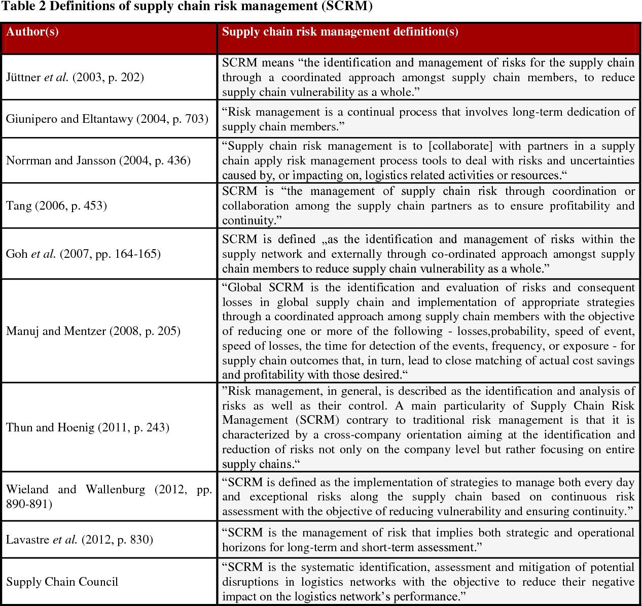 PDF] Supply Chain Risk Management Enablers - A Framework Development