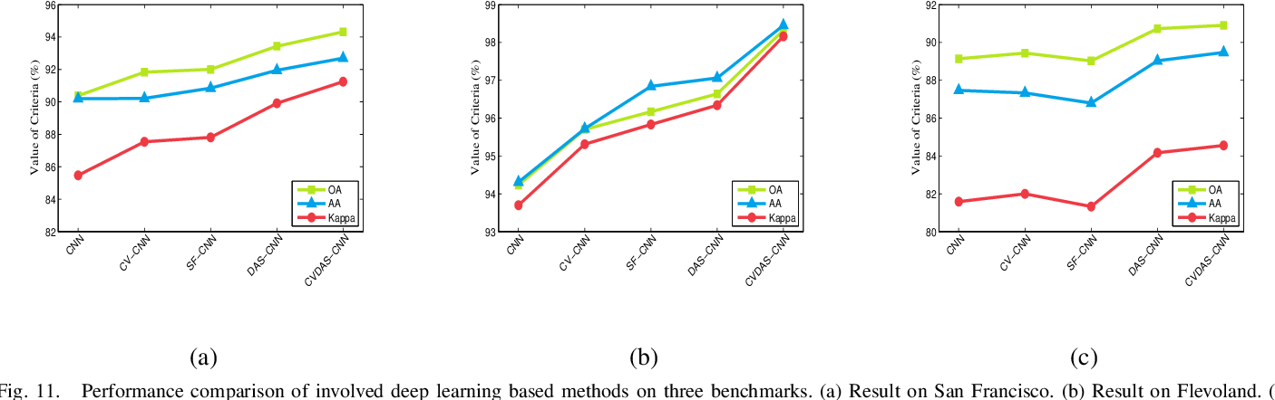 Figure 3 for Automatic Design of CNNs via Differentiable Neural Architecture Search for PolSAR Image Classification