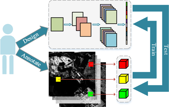 Figure 1 for Automatic Design of CNNs via Differentiable Neural Architecture Search for PolSAR Image Classification