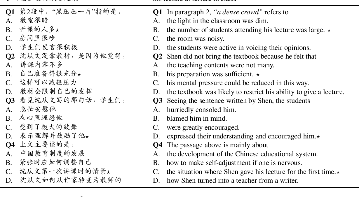 Figure 2 for Probing Prior Knowledge Needed in Challenging Chinese Machine Reading Comprehension