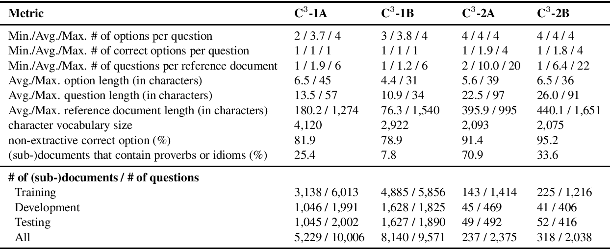 Figure 4 for Probing Prior Knowledge Needed in Challenging Chinese Machine Reading Comprehension