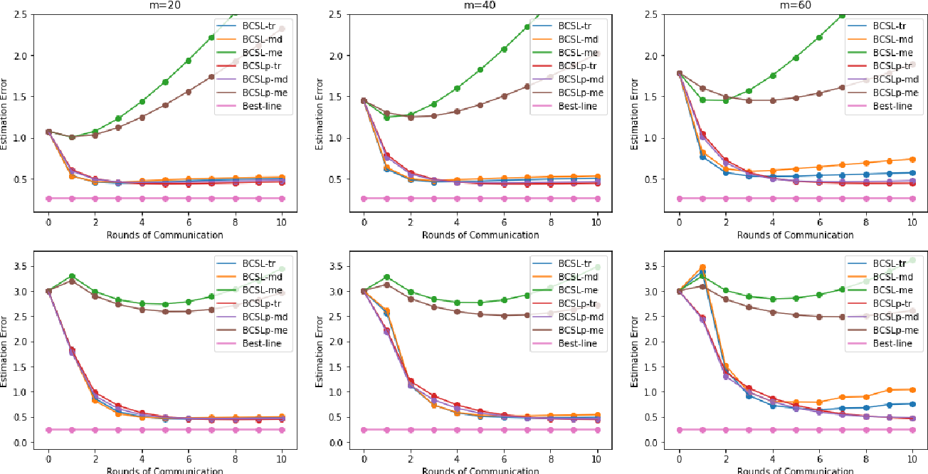 Figure 1 for Communication-efficient Byzantine-robust distributed learning with statistical guarantee