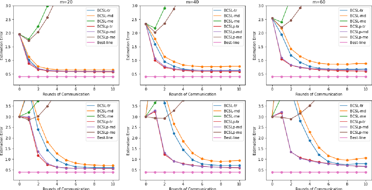 Figure 2 for Communication-efficient Byzantine-robust distributed learning with statistical guarantee