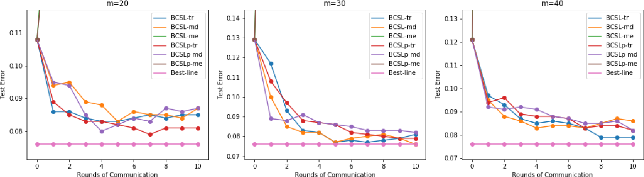 Figure 3 for Communication-efficient Byzantine-robust distributed learning with statistical guarantee