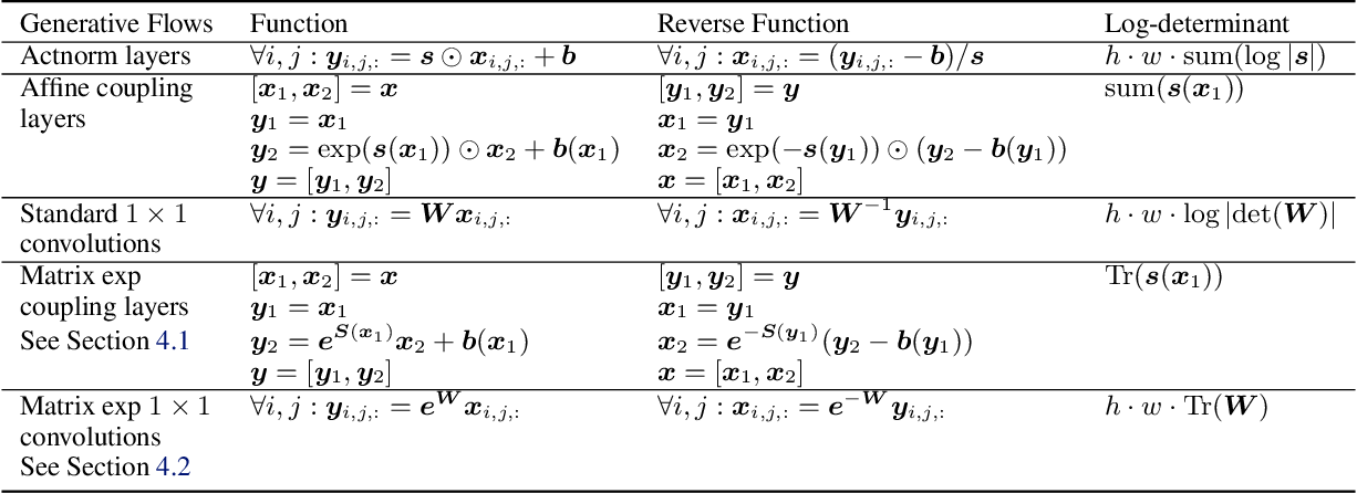Figure 1 for Generative Flows with Matrix Exponential