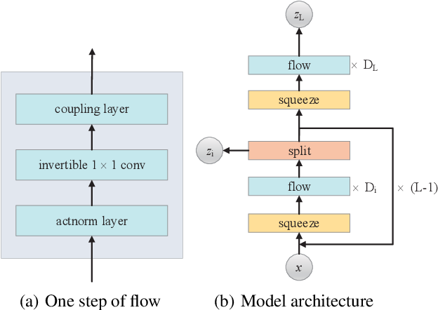 Figure 2 for Generative Flows with Matrix Exponential