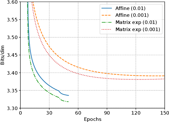 Figure 4 for Generative Flows with Matrix Exponential