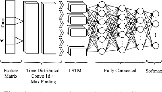 Figure 1 for Pre-training in Deep Reinforcement Learning for Automatic Speech Recognition
