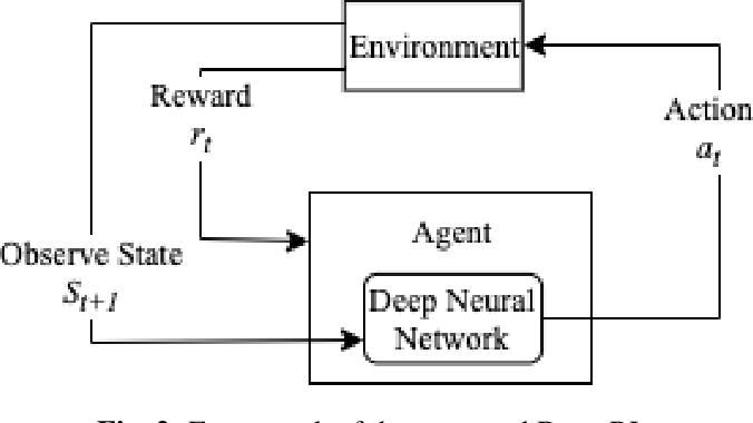 Figure 3 for Pre-training in Deep Reinforcement Learning for Automatic Speech Recognition