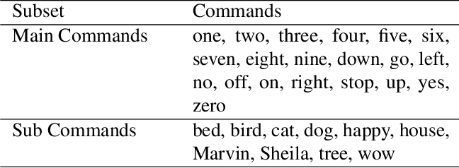 Figure 2 for Pre-training in Deep Reinforcement Learning for Automatic Speech Recognition