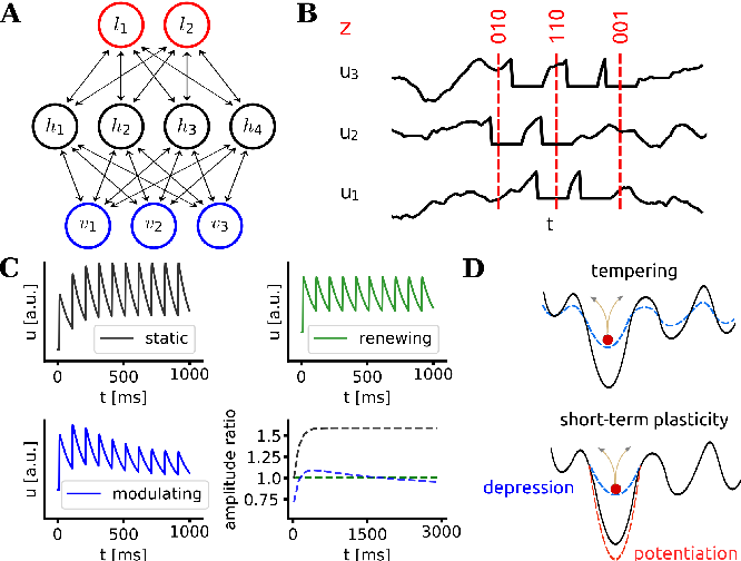 Figure 1 for Spiking neurons with short-term synaptic plasticity form superior generative networks