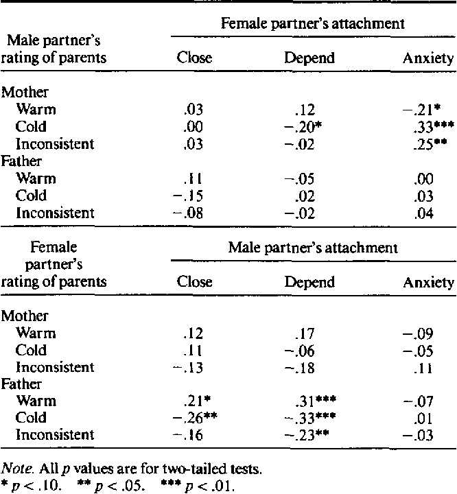 Working models and relationship quality in dating