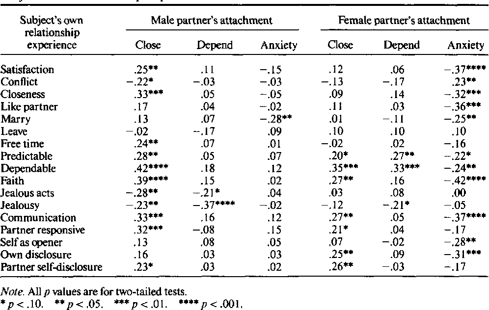 Adult attachment working models and relationship quality in dating couples
